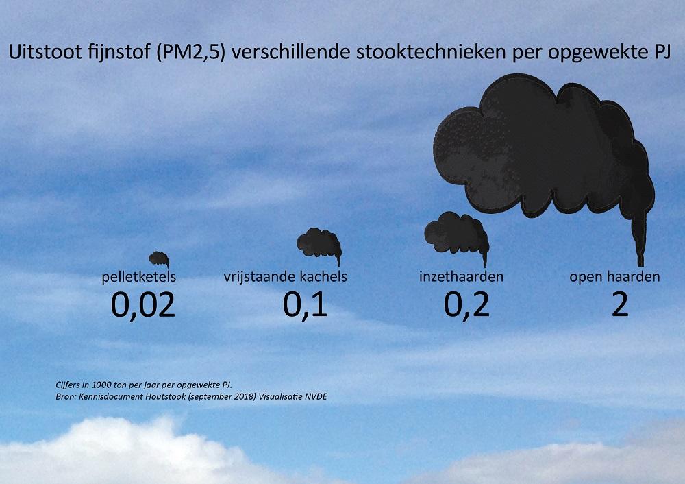 NVDE-visualisatie-uitstoot-Houtstook houtkachel