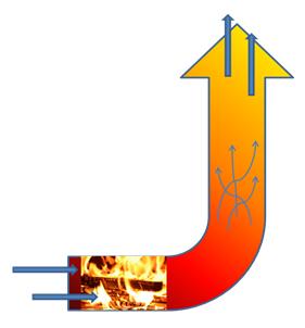 rocket stove techniek voor houtkachels